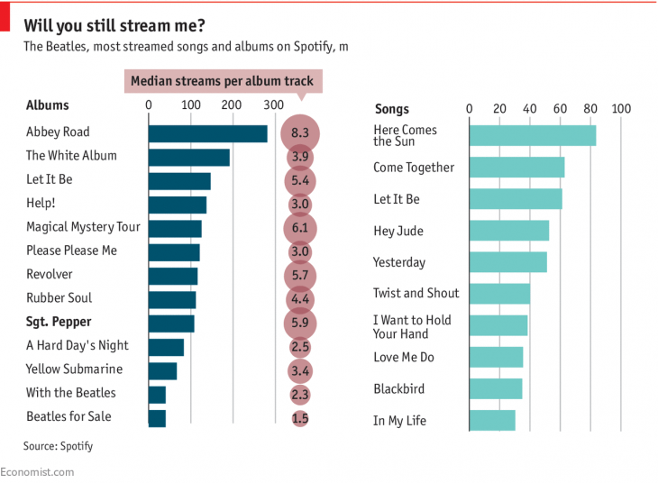 How The Economist visualized Spotify data on the Beatles on deadline